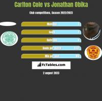 Carlton Cole vs Jonathan Obika h2h player stats