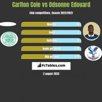 Carlton Cole vs Odsonne Edouard h2h player stats