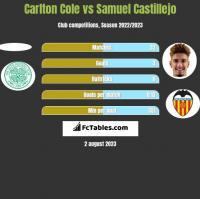Carlton Cole vs Samuel Castillejo h2h player stats