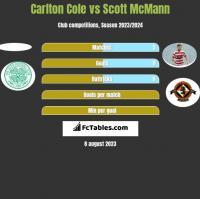 Carlton Cole vs Scott McMann h2h player stats