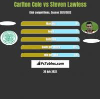Carlton Cole vs Steven Lawless h2h player stats