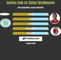 Carlton Cole vs Zlatan Ibrahimovic h2h player stats