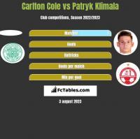 Carlton Cole vs Patryk Klimala h2h player stats