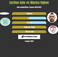 Carlton Cole vs Marios Ogboe h2h player stats