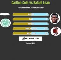 Carlton Cole vs Rafael Leao h2h player stats