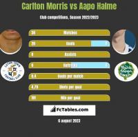Carlton Morris vs Aapo Halme h2h player stats