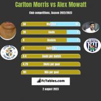 Carlton Morris vs Alex Mowatt h2h player stats