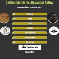 Carlton Morris vs Alexander Tettey h2h player stats