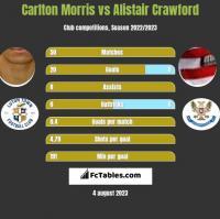 Carlton Morris vs Alistair Crawford h2h player stats