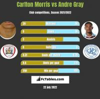 Carlton Morris vs Andre Gray h2h player stats