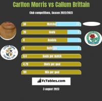 Carlton Morris vs Callum Brittain h2h player stats