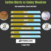 Carlton Morris vs Cauley Woodrow h2h player stats