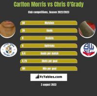 Carlton Morris vs Chris O'Grady h2h player stats