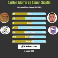 Carlton Morris vs Conor Chaplin h2h player stats