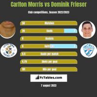 Carlton Morris vs Dominik Frieser h2h player stats