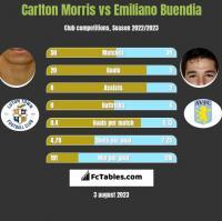 Carlton Morris vs Emiliano Buendia h2h player stats