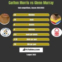 Carlton Morris vs Glenn Murray h2h player stats