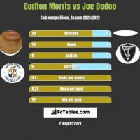 Carlton Morris vs Joe Dodoo h2h player stats