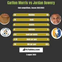 Carlton Morris vs Jordan Bowery h2h player stats