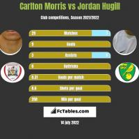 Carlton Morris vs Jordan Hugill h2h player stats