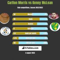 Carlton Morris vs Kenny McLean h2h player stats