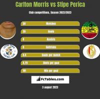 Carlton Morris vs Stipe Perica h2h player stats