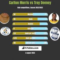 Carlton Morris vs Troy Deeney h2h player stats