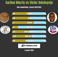 Carlton Morris vs Victor Adeboyejo h2h player stats