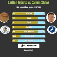 Carlton Morris vs Callum Styles h2h player stats