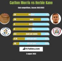 Carlton Morris vs Herbie Kane h2h player stats