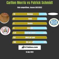 Carlton Morris vs Patrick Schmidt h2h player stats