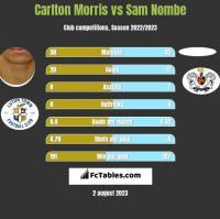 Carlton Morris vs Sam Nombe h2h player stats