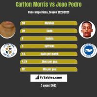 Carlton Morris vs Joao Pedro h2h player stats