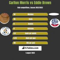 Carlton Morris vs Eddie Brown h2h player stats