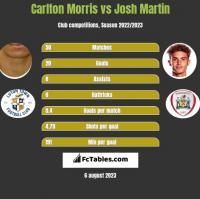 Carlton Morris vs Josh Martin h2h player stats