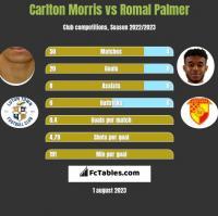 Carlton Morris vs Romal Palmer h2h player stats