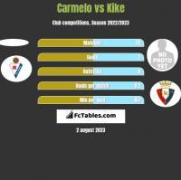 Carmelo vs Kike h2h player stats
