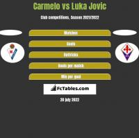 Carmelo vs Luka Jovic h2h player stats