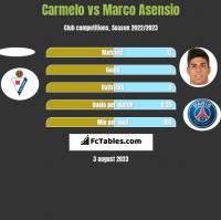 Carmelo vs Marco Asensio h2h player stats