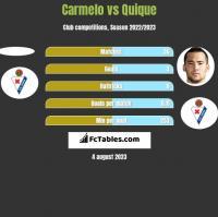 Carmelo vs Quique h2h player stats