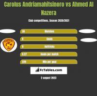 Carolus Andriamahitsinoro vs Ahmed Al Nazera h2h player stats