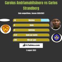 Carolus Andriamahitsinoro vs Carlos Strandberg h2h player stats