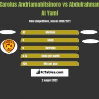 Carolus Andriamahitsinoro vs Abdulrahman Al Yami h2h player stats