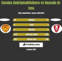 Carolus Andriamahitsinoro vs Hussain Al-Issa h2h player stats