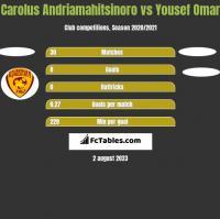 Carolus Andriamahitsinoro vs Yousef Omar h2h player stats