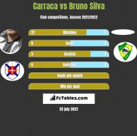 Carraca vs Bruno Silva h2h player stats