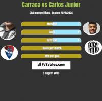 Carraca vs Carlos Junior h2h player stats