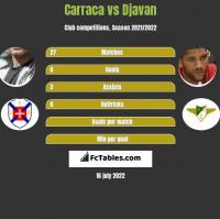 Carraca vs Djavan h2h player stats