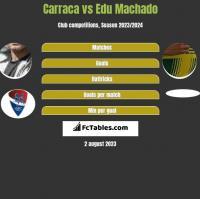 Carraca vs Edu Machado h2h player stats