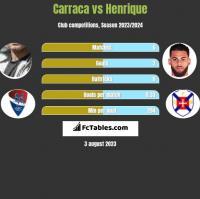 Carraca vs Henrique h2h player stats